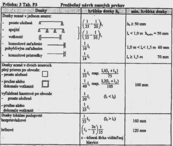 Empirické vzorce beton